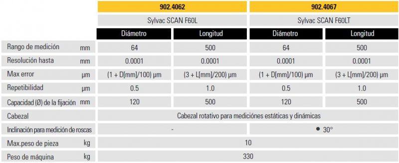 Especificaciones Scan F60L/T